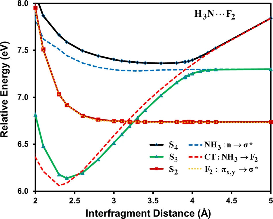 Potential energy curves of adiabatic (solid curves) and diabatic states (dotted curves) of NH3 → F2.